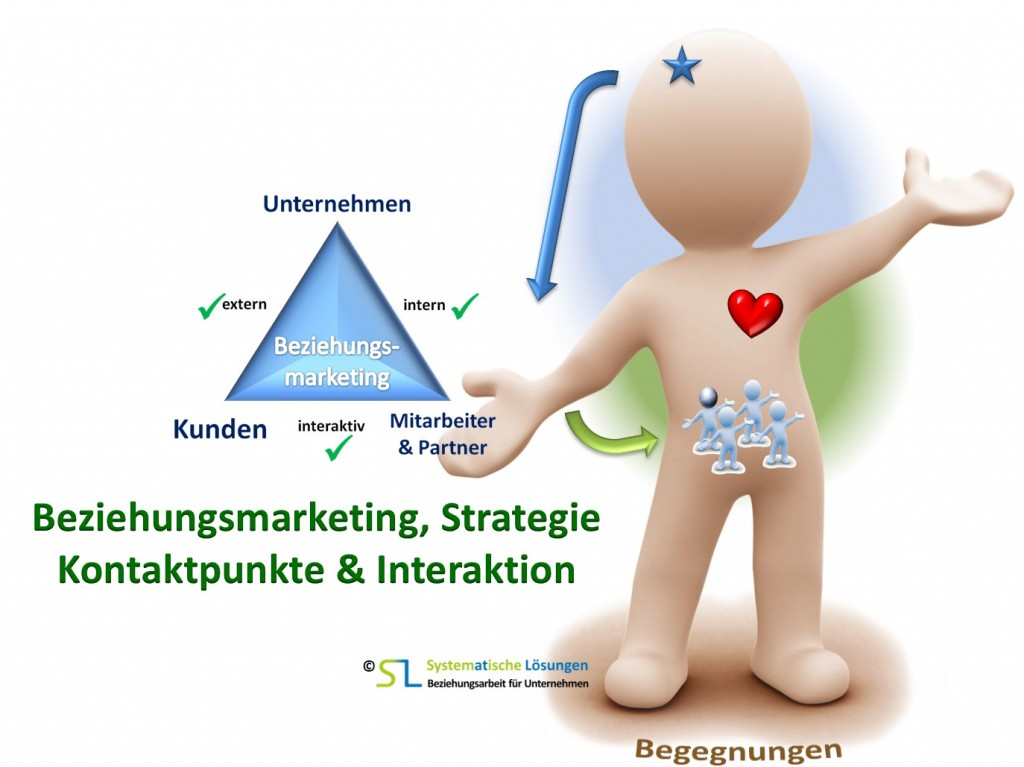 SL Beziehungsarbeit - Youi Beziehungsmarketing, Strategie, Kontakt & Interaktion