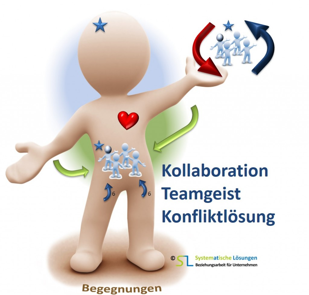 SL Beziehungsarbeit - Youi Teamarbeit, Konfliktmanagement, Kollaboration