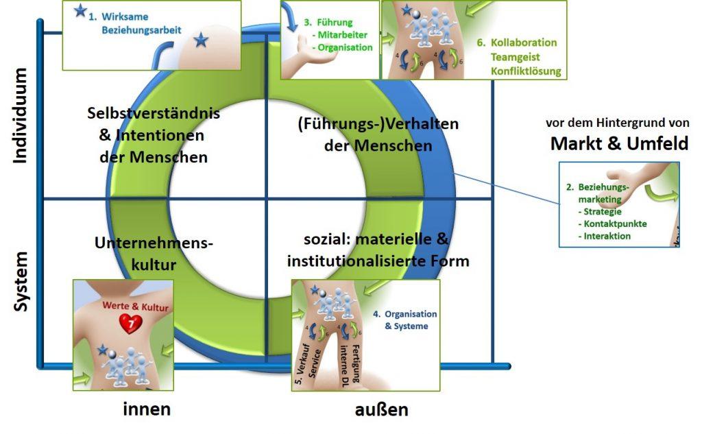 4 Quadranten Ken Wilber - SL Beziehungsarbeit
