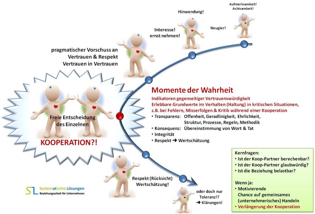 Vertrauen & Vertrauensbildung - SL System(at)ische Lösungen - SL Beziehungsarbeit