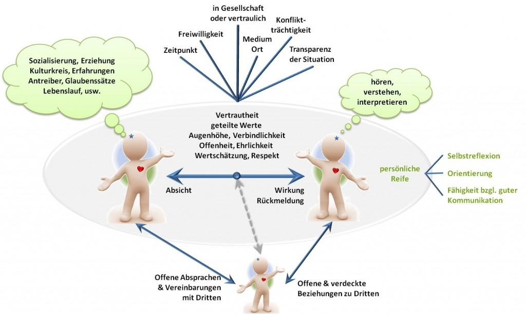 SL- Faktoren der Beziehungsarbeit - Themen