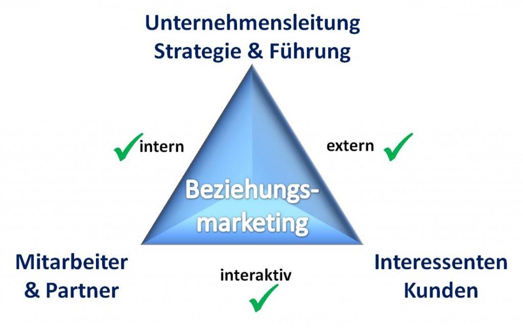Beziehungsmarketing Dreieck