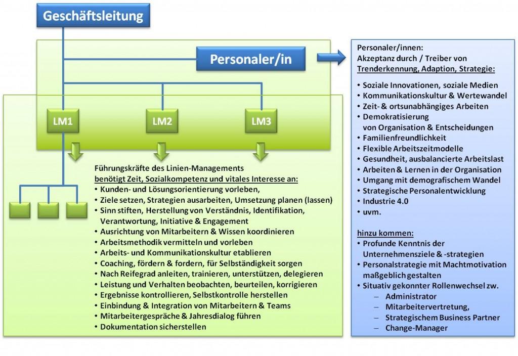 Personalarbeit - SL Beziehungsarbeit
