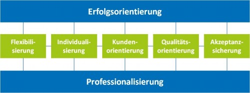 Personalarbeit - Grundpostulate