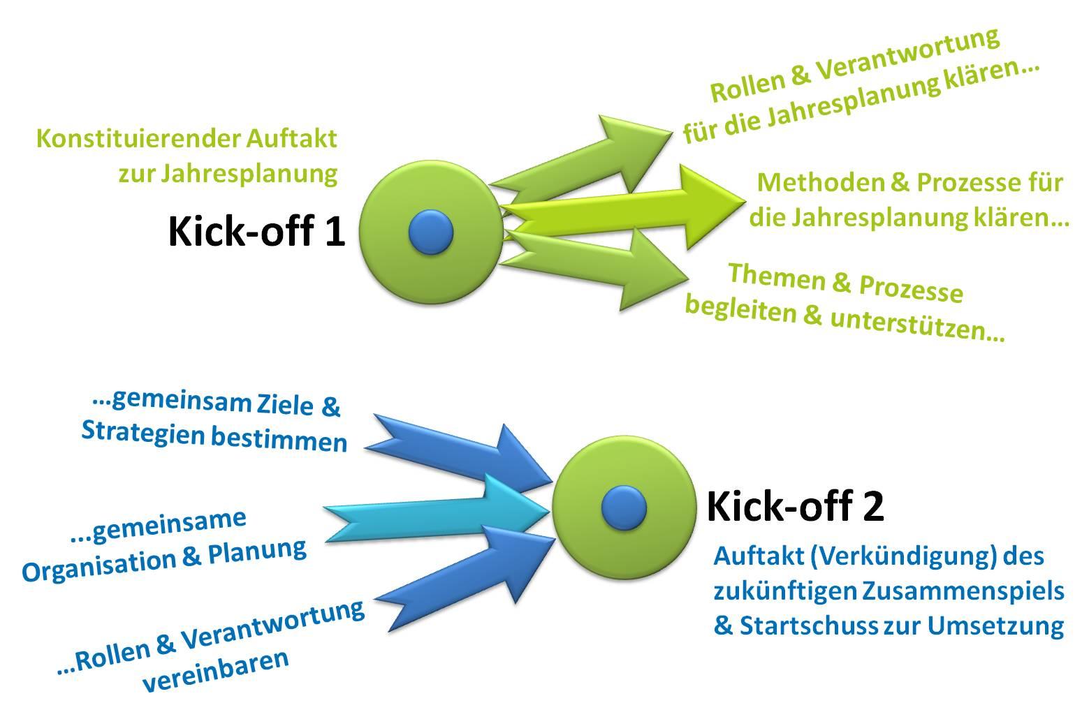 Kick-Off - SL Beziehungsarbeit zur Vitalisierung