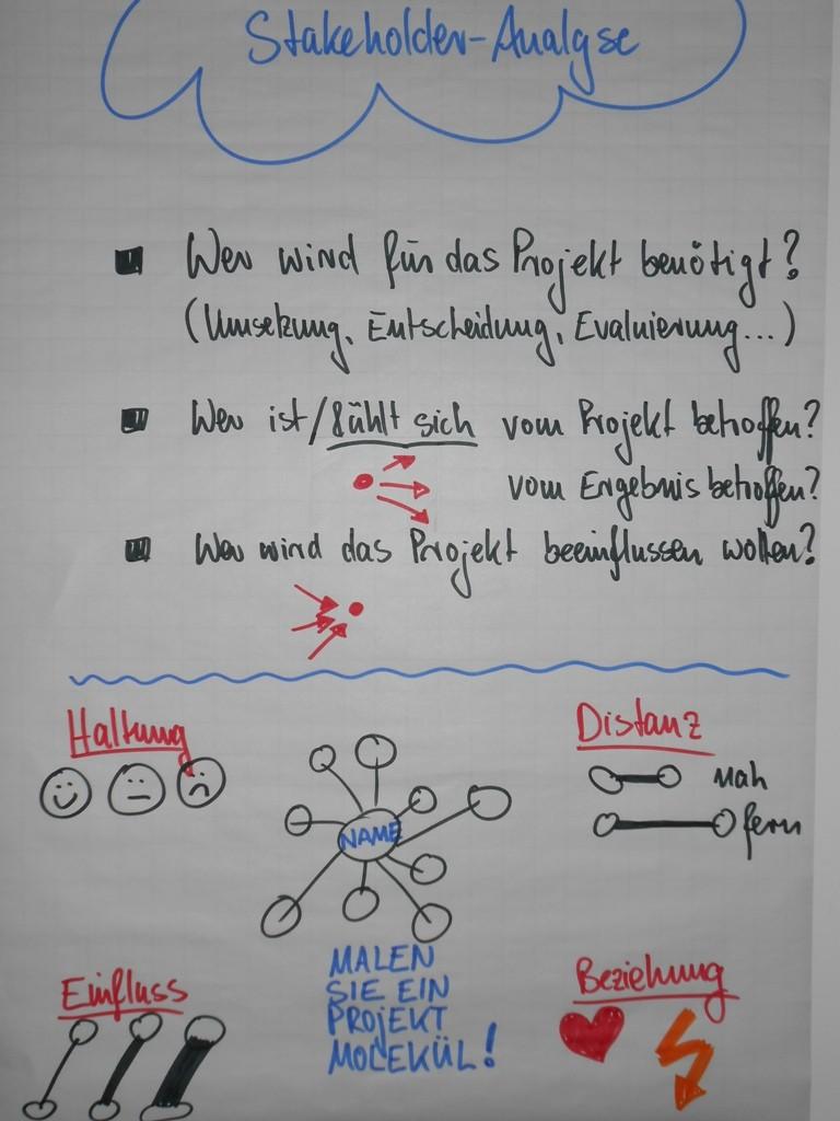 Stakeholder Management - SL Beziehungsarbeit