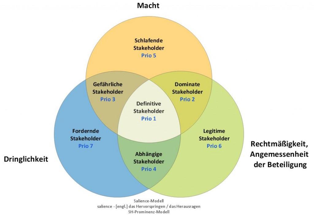 Stakeholder Salience-Modell - SL Beziehungsarbeit