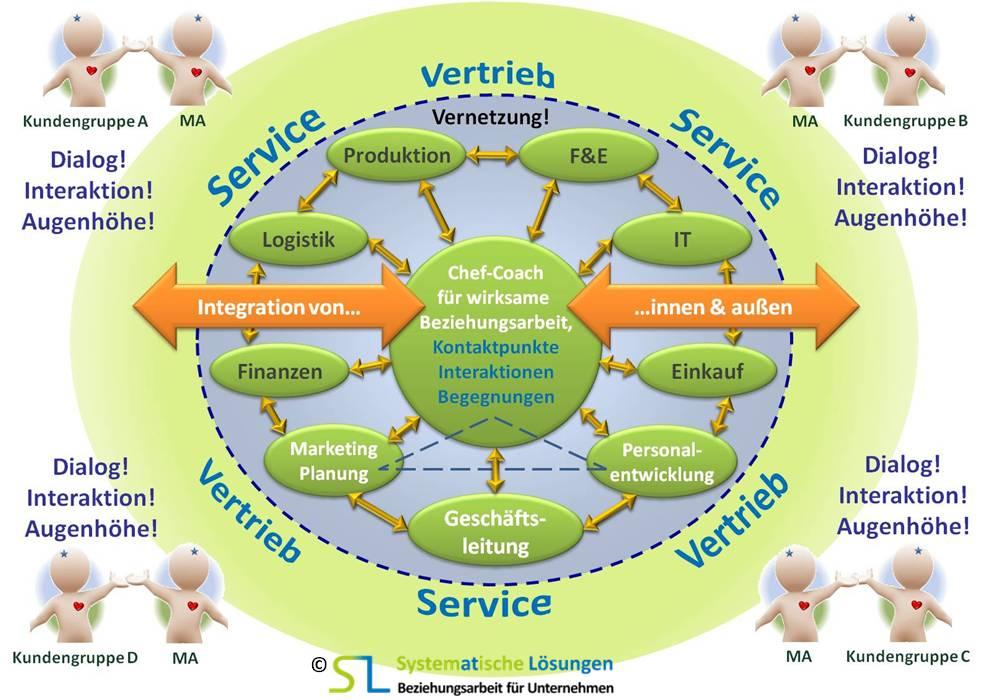 SL Beziehungsarbeit für Unternehmen