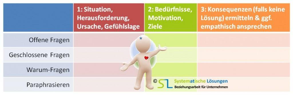 Stakeholder-Dialog - SL Beziehungsarbeit
