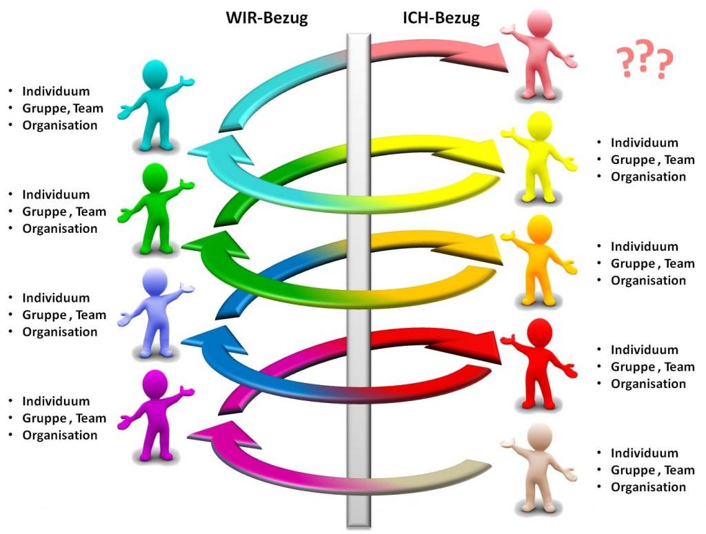 7 Werte-Ebenen - SL Beziehungsarbeit