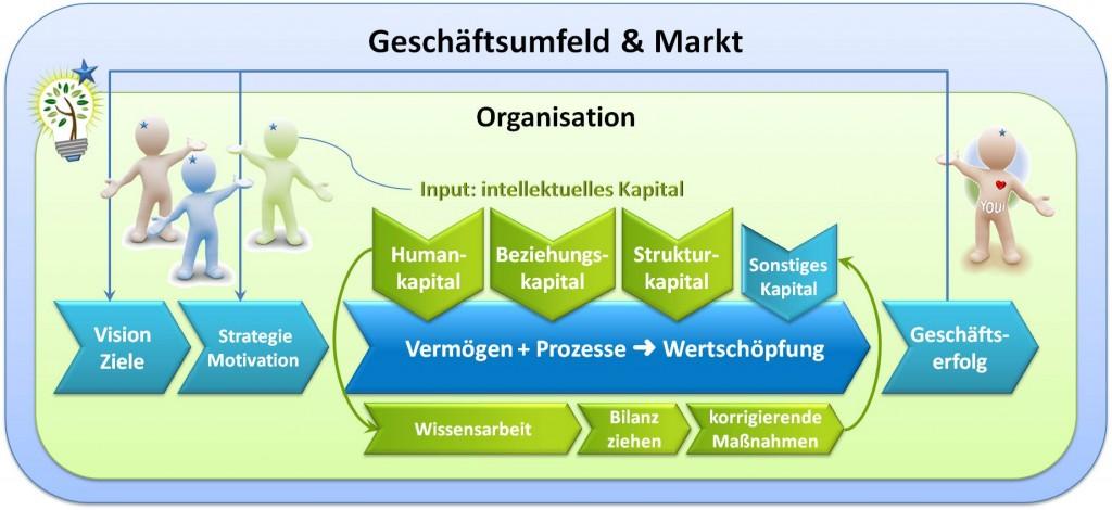 Wissensbilanz: Analyse und Ausrichtung Wirksamer Beziehungsarbeit für Unternehmen