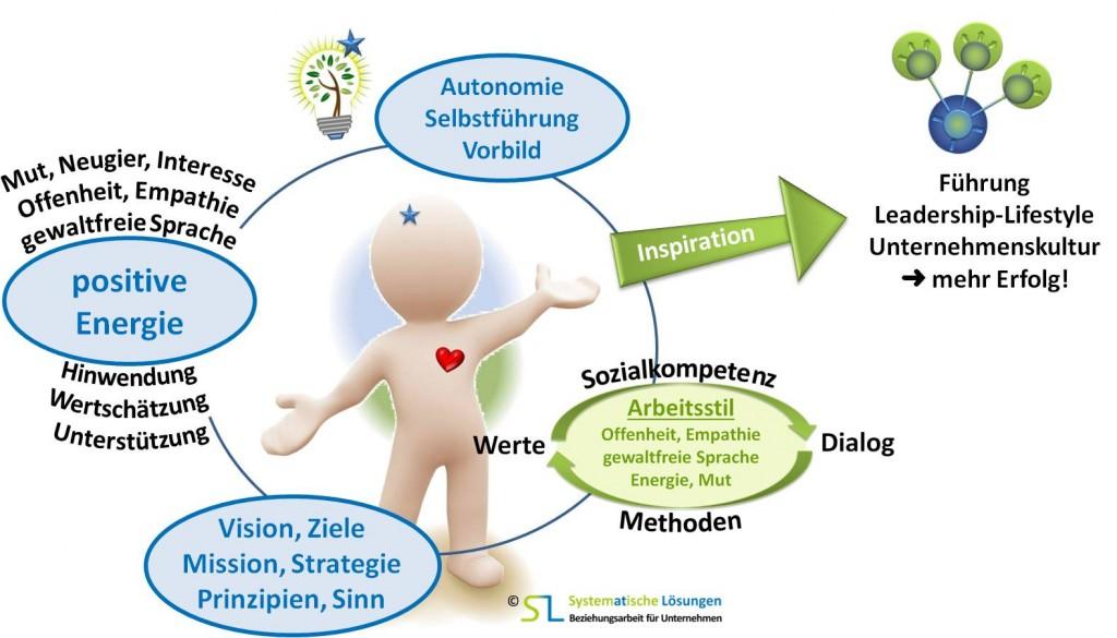 SL Beziehungsarbeit für Unternehmen - Organisationsführung