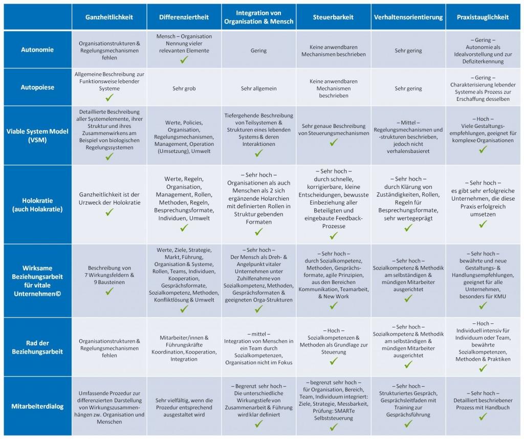 Modellvergleich Integration Organisation & Mensch - SL Beziehungsarbeit Organisationsführung