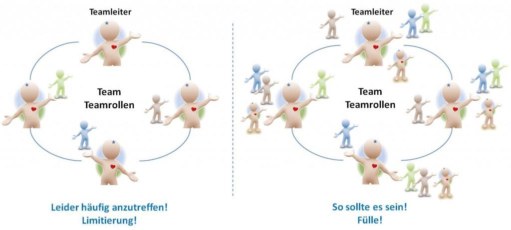 Rollenvielfalt horizontal - SL Beziehungsarbeit Unternehmen