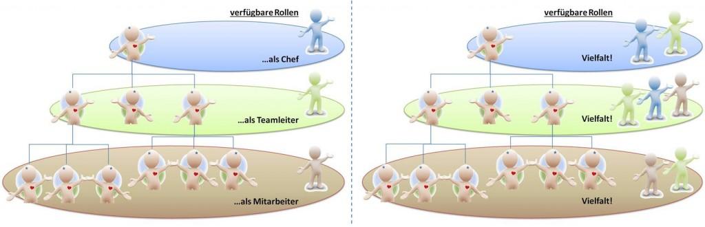 Rollenvielfalt vertikal - SL Beziehungsarbeit Unternehmen