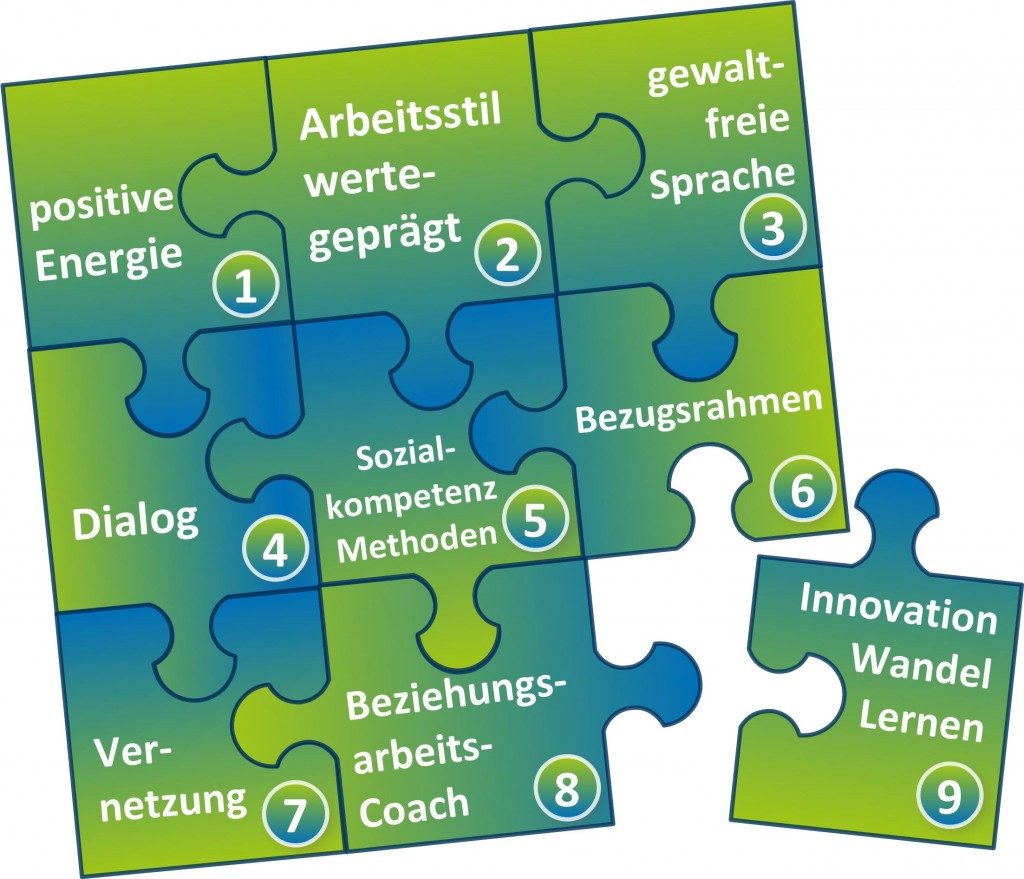 9 Bausteine wirksamer Beziehungsarbeit - SL Beziehungsarbeit