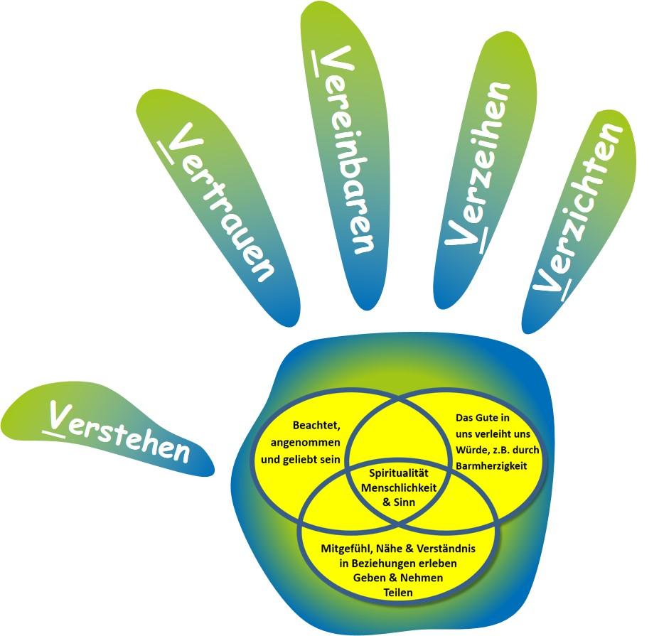 Kern der Beziehungsarbeit - SL Beziehungsarbeit - Die fünf großen V