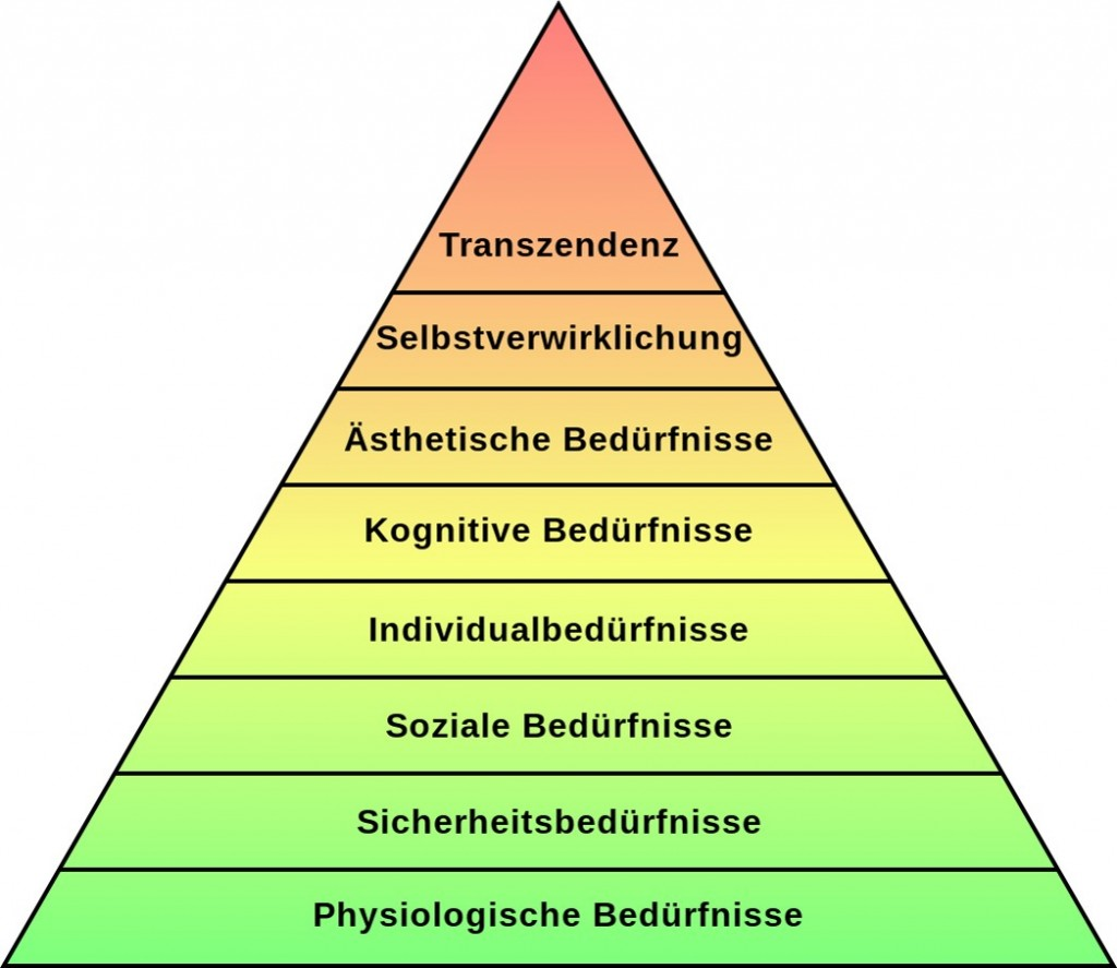 Motivation-Maslow-1970