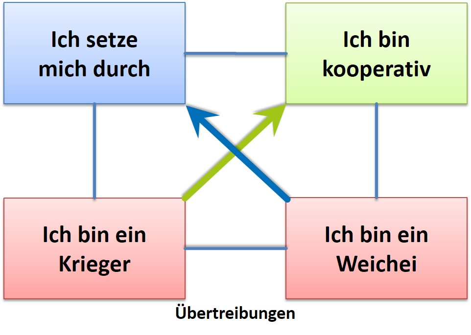 Werte-Entwicklungsquadrat - Ich-Entwicklung