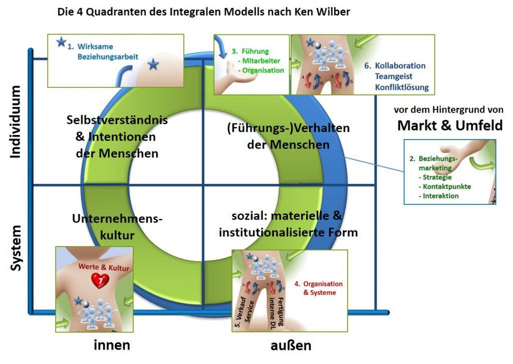 4 Quadranten Ken Wilber - SL Beziehungsarbeitv